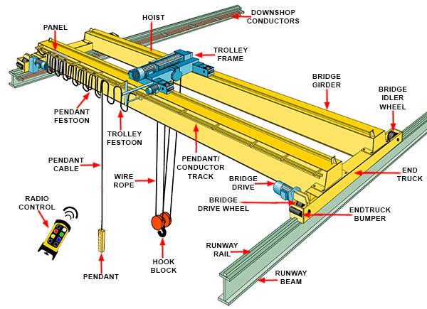 Overhead Crane Electrical Maintenance : Electric hoist double girder overhead crane jinrui machinery